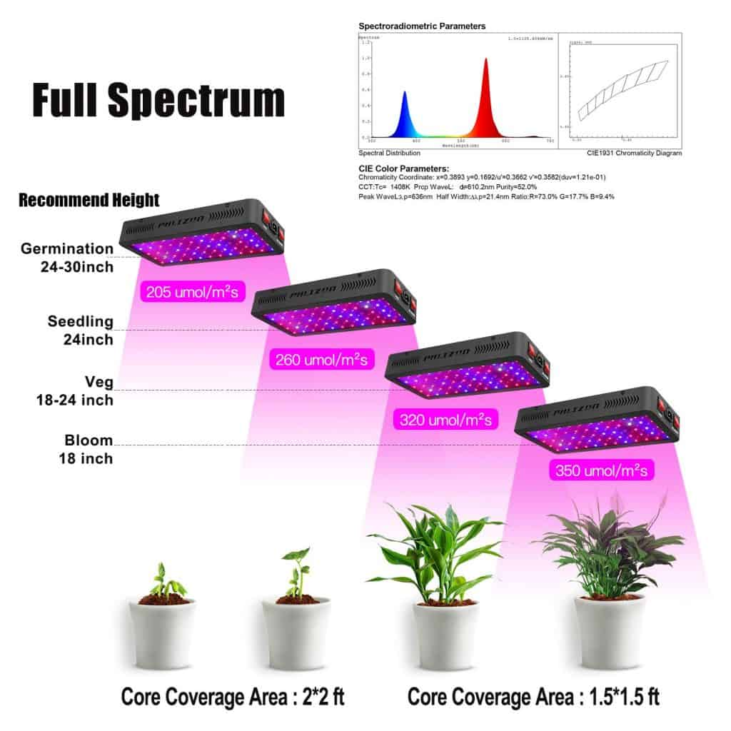 Phlizon LED Grow Light 600w Review – UPDATED 2020 3